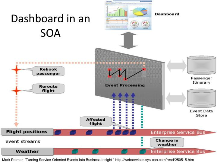 Dashboard in an SOA