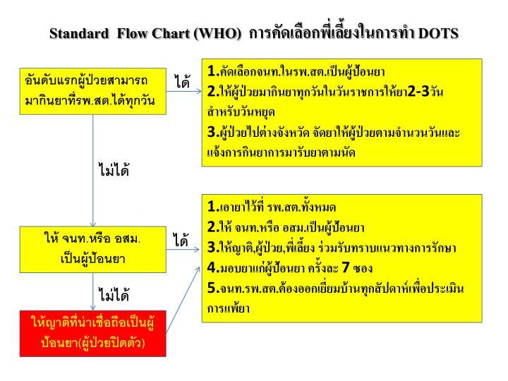 Standard  Flow Chart