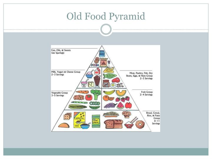 New Food Pyramid Printable