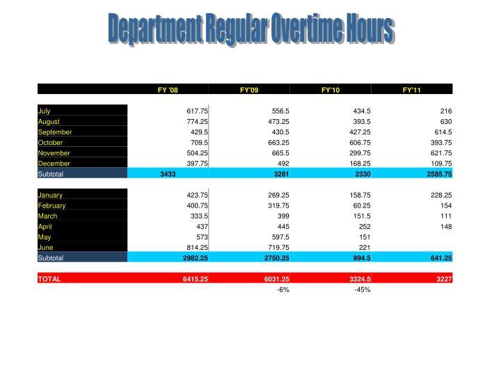 Department Regular Overtime Hours