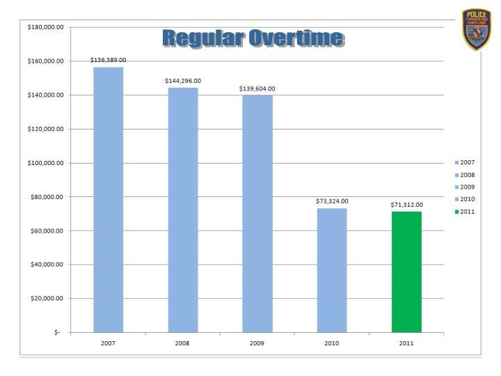 Regular Overtime