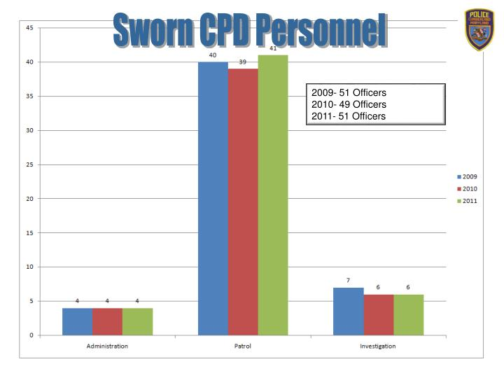 Sworn CPD Personnel