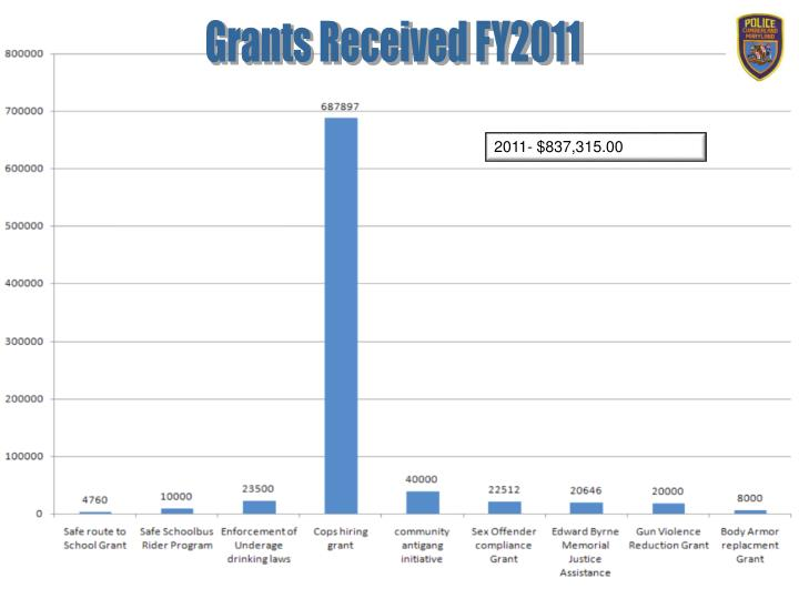 Grants Received FY2011