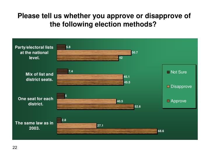 Please tell us whether you approve or disapprove of the following election methods?