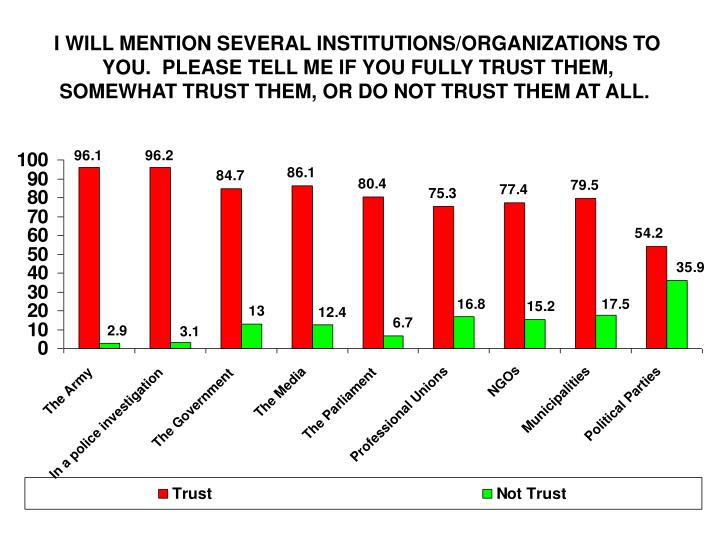 I WILL MENTION SEVERAL INSTITUTIONS/ORGANIZATIONS TO YOU.  PLEASE TELL ME IF YOU FULLY TRUST THEM, SOMEWHAT TRUST THEM, OR DO NOT TRUST THEM AT ALL.