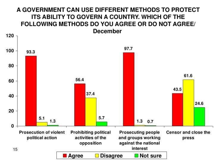 A GOVERNMENT CAN USE DIFFERENT METHODS TO PROTECT ITS ABILITY TO GOVERN A COUNTRY. WHICH OF THE FOLLOWING METHODS DO YOU AGREE OR DO NOT AGREE/ December