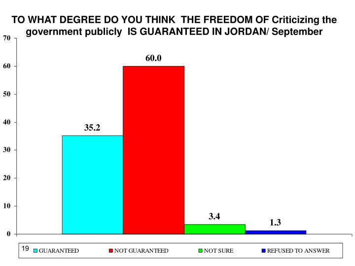TO WHAT DEGREE DO YOU THINK  THE FREEDOM OF Criticizing the