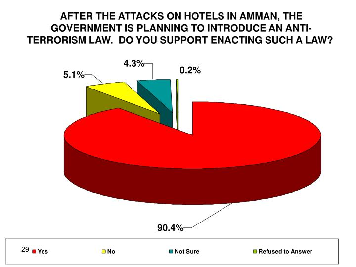 AFTER THE ATTACKS ON HOTELS IN AMMAN, THE GOVERNMENT IS PLANNING TO INTRODUCE AN ANTI- TERRORISM LAW.  DO YOU SUPPORT ENACTING SUCH A LAW?