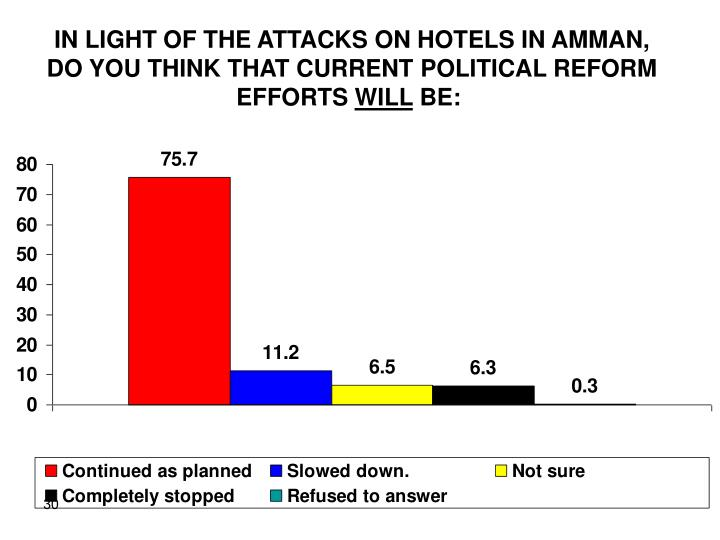 IN LIGHT OF THE ATTACKS ON HOTELS IN AMMAN, DO YOU THINK THAT CURRENT POLITICAL REFORM EFFORTS