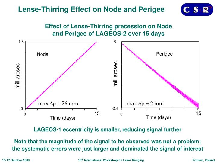 Effect of Lense-Thirring precession on Node