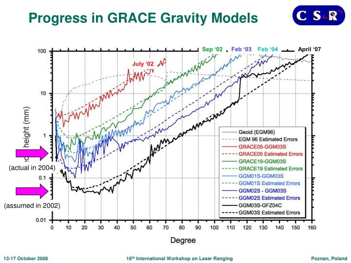 Progress in GRACE Gravity Models