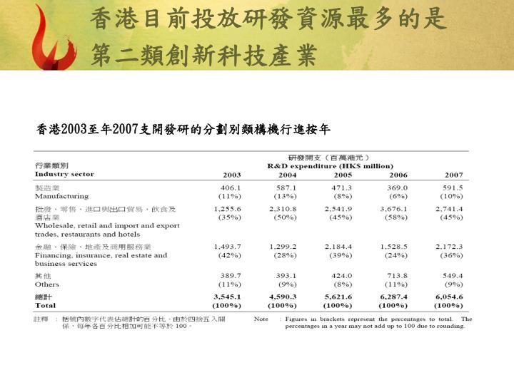 香港目前投放研發資源最多的是