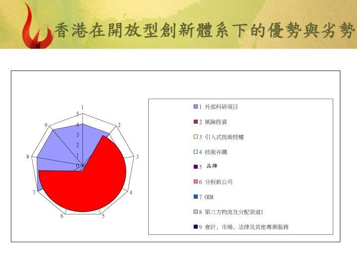 香港在開放型創新體系下的優勢與劣勢