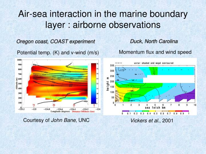 Air-sea interaction in the marine boundary layer : airborne observations