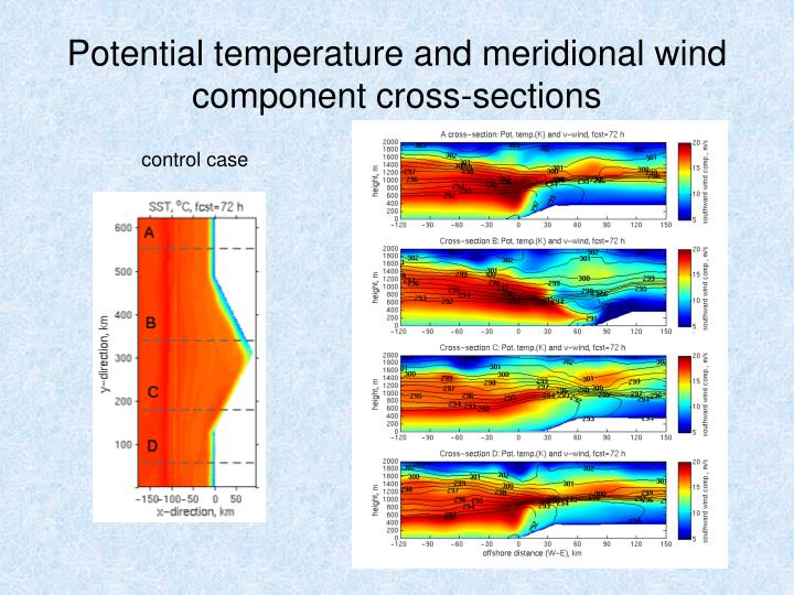 Potential temperature and meridional wind component cross-sections