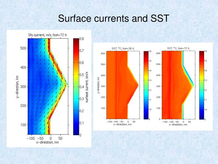 Surface currents and SST