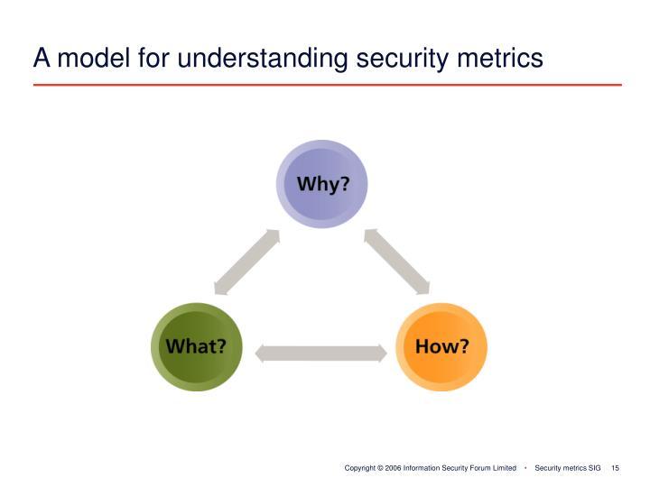 A model for understanding security metrics