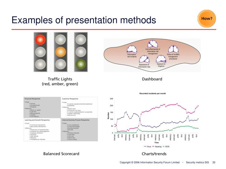 Examples of presentation methods