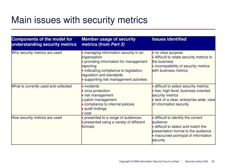 Main issues with security metrics