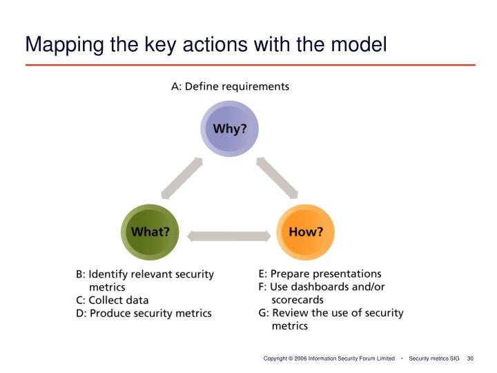Mapping the key actions with the model