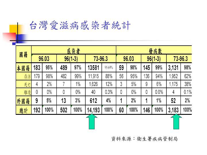 台灣愛滋病感染者統計