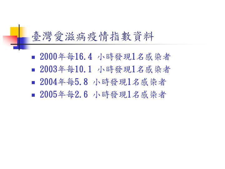 臺灣愛滋病疫情指數資料