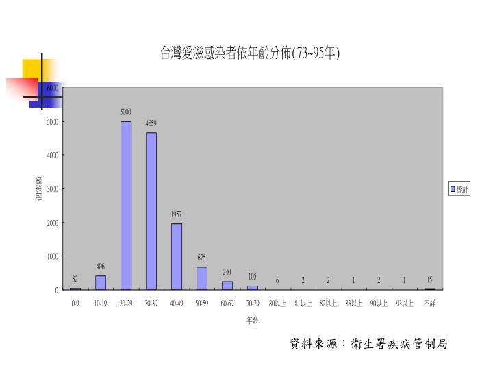 資料來源:衛生署疾病管制局