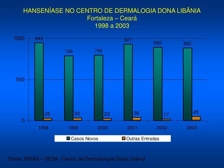 HANSENÍASE NO CENTRO DE DERMALOGIA DONA LIBÂNIA