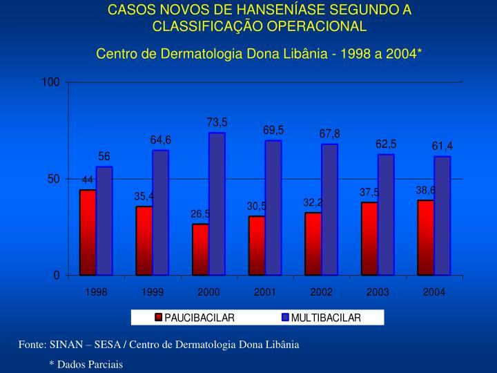 CASOS NOVOS DE HANSENÍASE SEGUNDO A