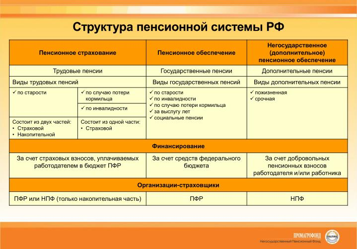 Структура пенсионной системы РФ
