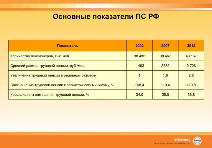 Основные показатели ПС РФ