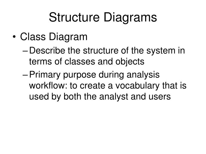 Structure diagrams