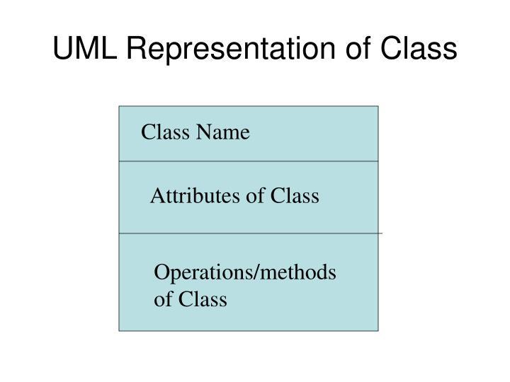 UML Representation of Class