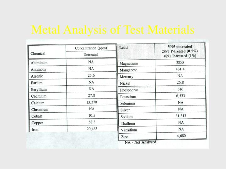 Metal Analysis of Test Materials