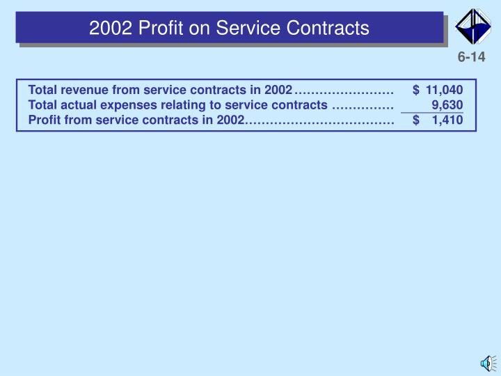 2002 Profit on Service Contracts