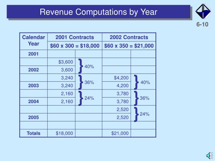 Revenue Computations by Year