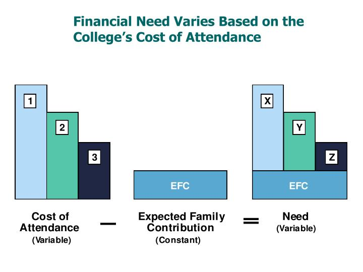 Financial Need Varies Based on the College's Cost of Attendance