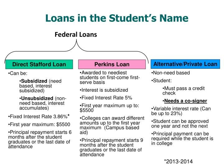Loans in the Student's Name