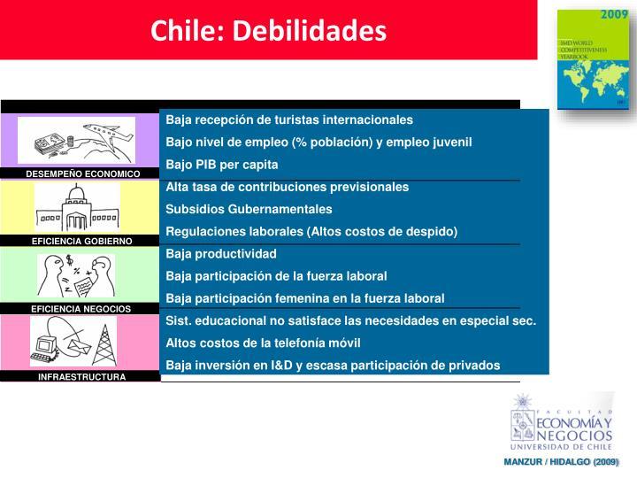 Chile: Debilidades
