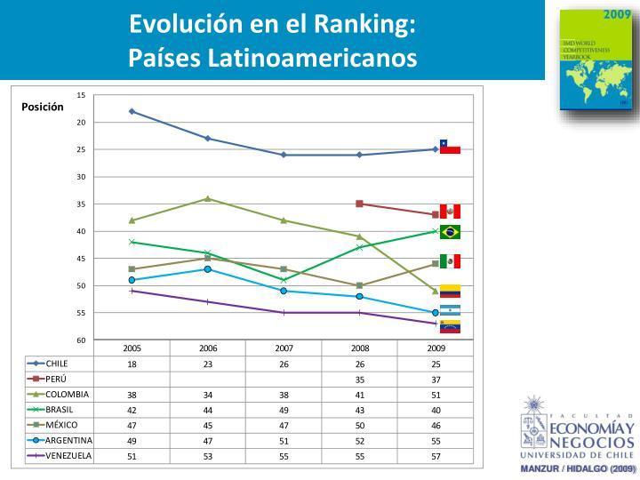 Evolución en el Ranking: