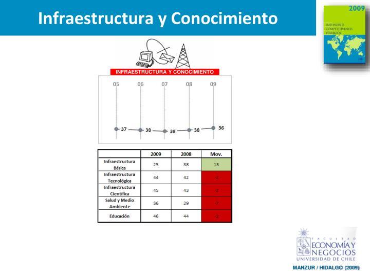 Infraestructura y Conocimiento