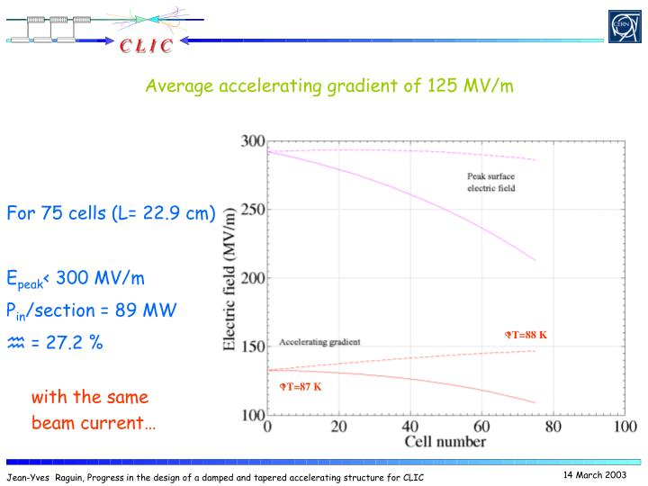 Average accelerating gradient of 125 MV/m