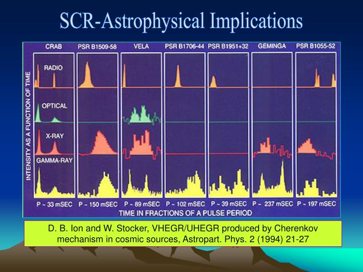SCR-Astrophysical Implications