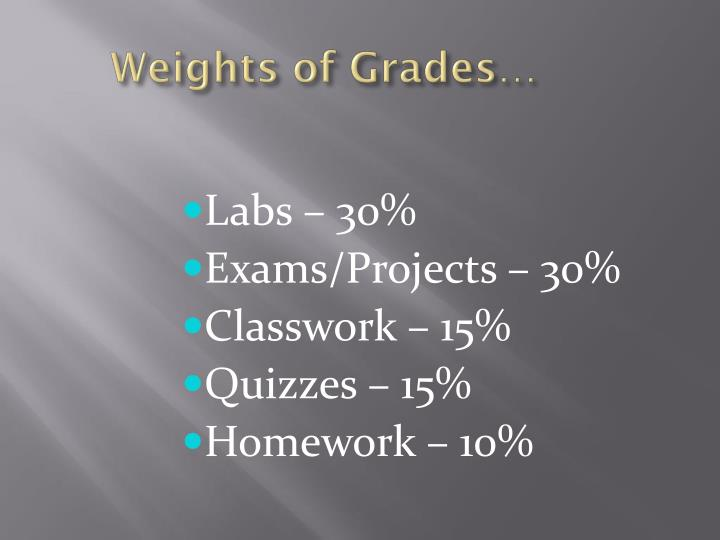 Weights of Grades…