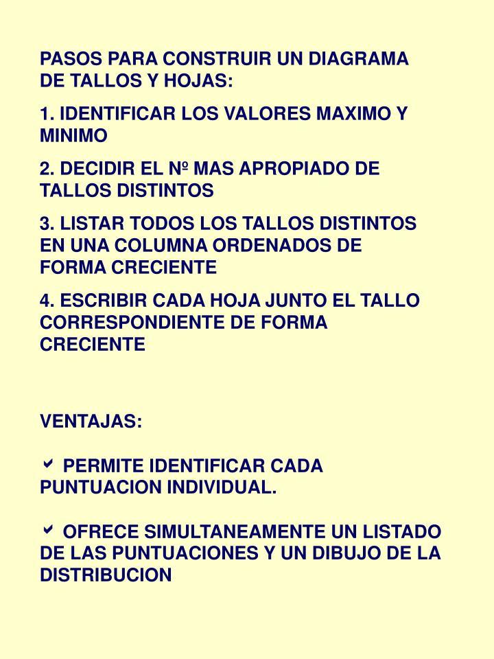 PASOS PARA CONSTRUIR UN DIAGRAMA DE TALLOS Y HOJAS: