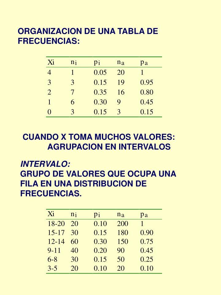 ORGANIZACION DE UNA TABLA DE FRECUENCIAS: