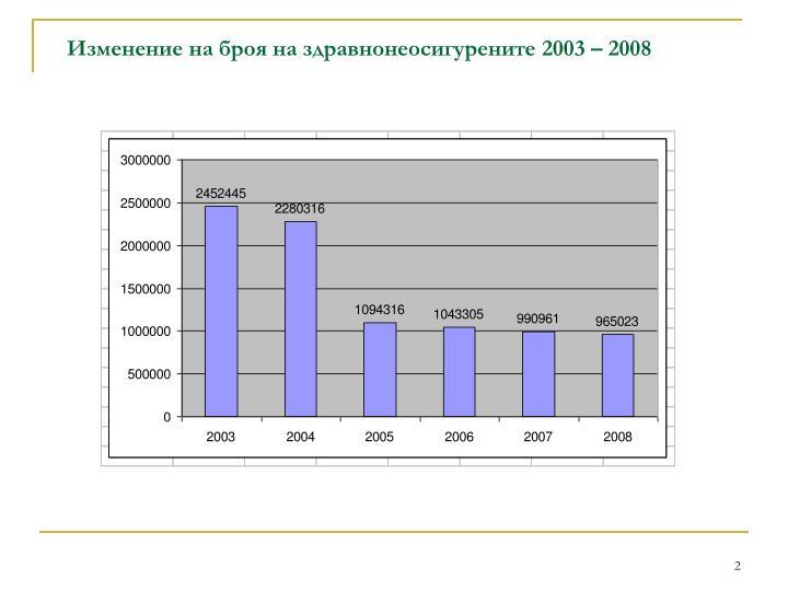 Изменение на броя на здравнонеосигурените 2003 – 2008