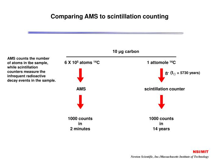 Comparing ams to scintillation counting