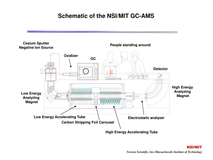 Schematic of the NSI/MIT GC-AMS