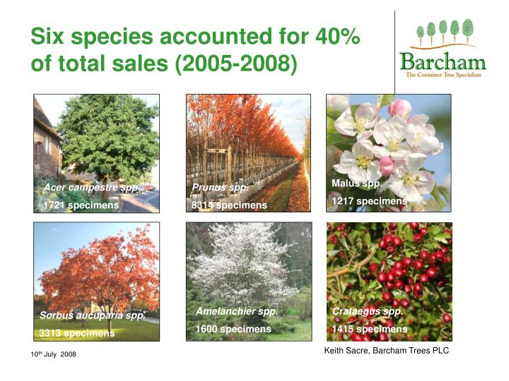 Six species accounted for 40% of total sales (2005-2008)